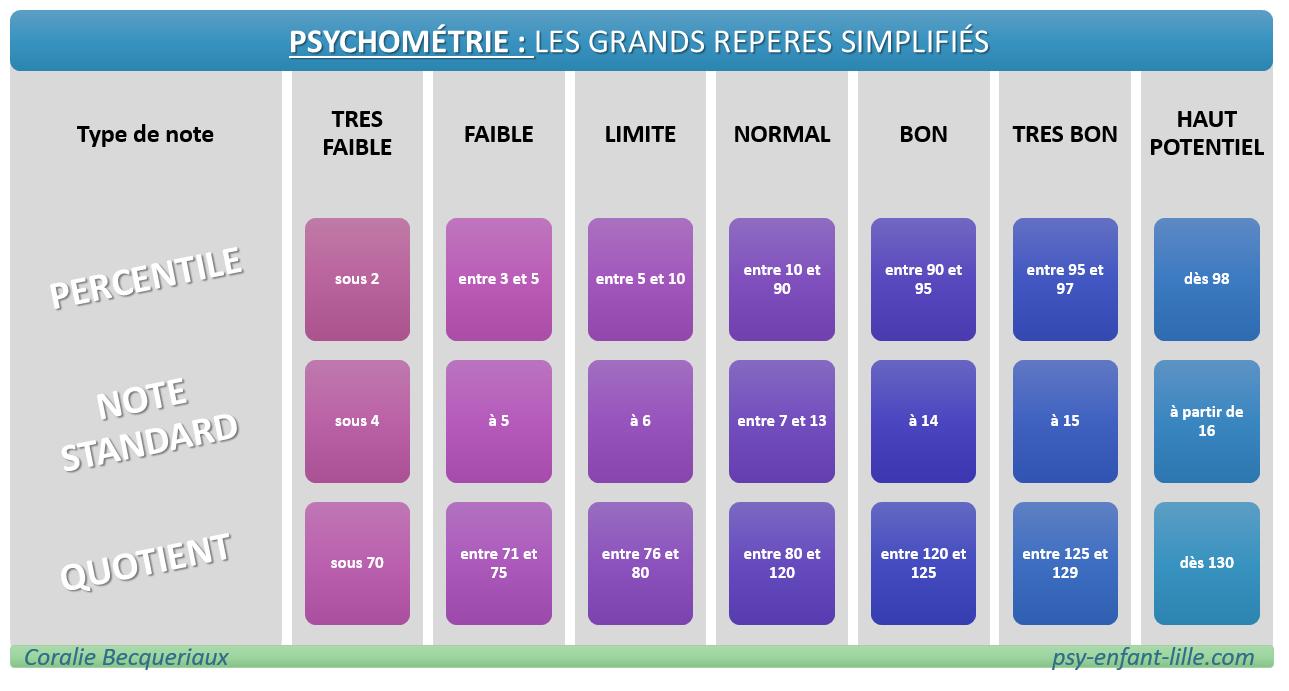 psychométrie : notions de scores